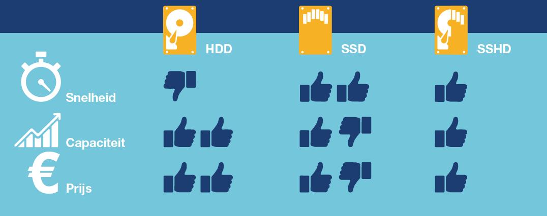 Tabel SSD, SSHD en HDD