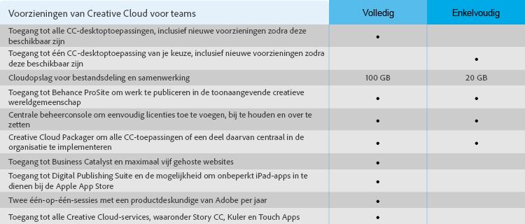 Voorzieningen van Creative Cloud voor teams
